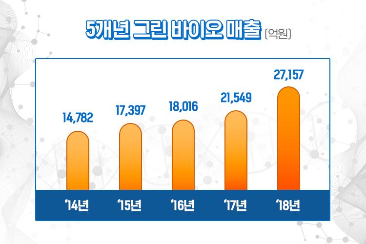 CJ제일제당의 그린 바이오 사업 5개년 매출 표이미지로, 2014년 1조 4,782억에서 2018년 2조, 7,157억원으로 큰 성장을 거뒀다.