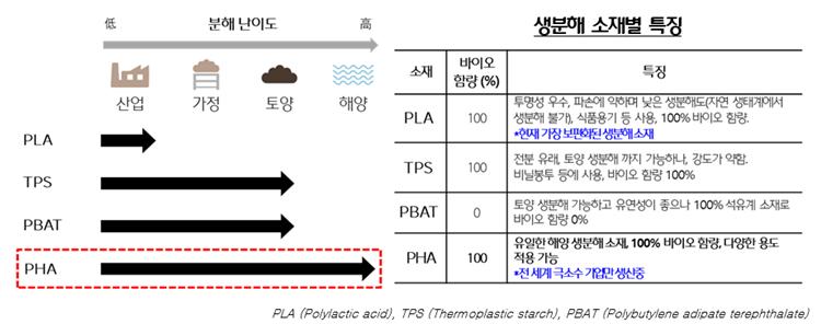 주요 생분해 소재 생분해도 수준 및 특징을 보여주는 표. PHA가 PBAT, TPS, PLA 중 분해 난이도가 가장 높았다. 생분해 소재별 특징으로는 PHA, TPS, PLA는 바이오 함량이 100%인 반면, TPS는 바이오 함량이 0%였다.  PLA는 투명성이 우수하고 파손에 약하며 낮은 생분해도를 가지고 있으며, TPS는 전분 유래, 토양 행분해 가능하나 강도가 약하다는 특징이 있다. PBAT은 토양 생분해가 가능하고 유연성이 좋으나 100% 석유계 소재다. PHA는 유일한 해양 생분해 소재이며, 다양한 용도로 적용가능하다는 내용이 적혀있다.