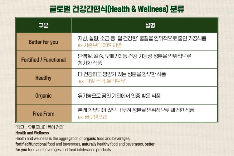 글로벌 건강간편식(Health&Wellness) 분류 표 이미지다. 글로벌 건강간편식은 Better for you, Fortified / Functional, Naturally Healthy, Organic, Free From 총 5가지 구분으로 되어 있으며, Better for you는 지방, 설탕, 소금 등 '덜 건강한' 물질을 인위적으로 줄인 가공식품 ex)기존 比 30% 저염, Fortified / Functional은 단백질, 칼슘, 오메가3 등 건강기능성 성분을 인위적으로 첨가한 식품, Naturally Healthy은 더 건강하고 영양가 있는 성분을 자연적으로 함유하고 있는 식품 ex)과일스낵, 올리브유, Organic은 유기농으로 공인 기관에 인증받은 식품, Free From은 본래 함유되어 있으나 우려성분을 인위적으로 제거한 식품 ex)글루텐프리 로 설명할 수 있다.