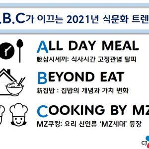 2021 식문화 트렌드 전망... 2021년 집밥 생활, A.B.C가 이끈다