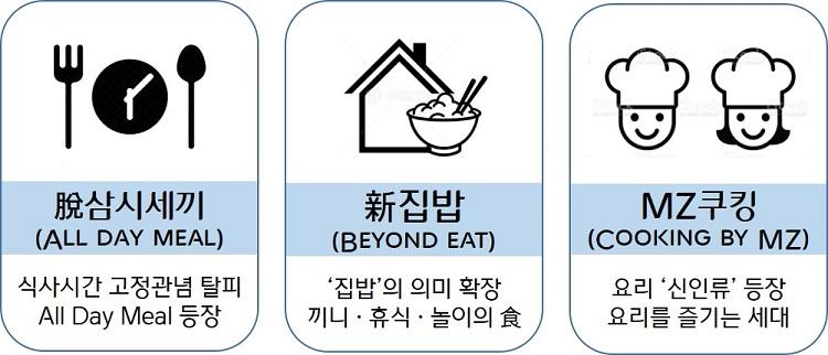 2021년 식문화 3대 핵심 키워드 관련된 이미지.  세 개의 둥근 사각형이 있는데, 왼쪽 사각형에는 시계를 중심으로 포크와 숟가락이 놓인 아이콘 아래 脫삼시세끼(All day meal) 식사시간 고정관념 탈피 All day meal 등장이라고 적혀있고 가운데사각형에는 집과 밥공기 모양의 아이콘 아래 新집밥 (Beyond eat) '집밥'의 의미 확장 끼니 · 휴식 · 놀이의 食이고 적혀있다. 맨 오른쪽 사각형에는 요리모자를 쓴 남여 아이콘 아래 MZ쿠킹 (Cooking by MZ) 요리 '신인류' 등장 요리를 즐기는 세대라고 적혀있다.