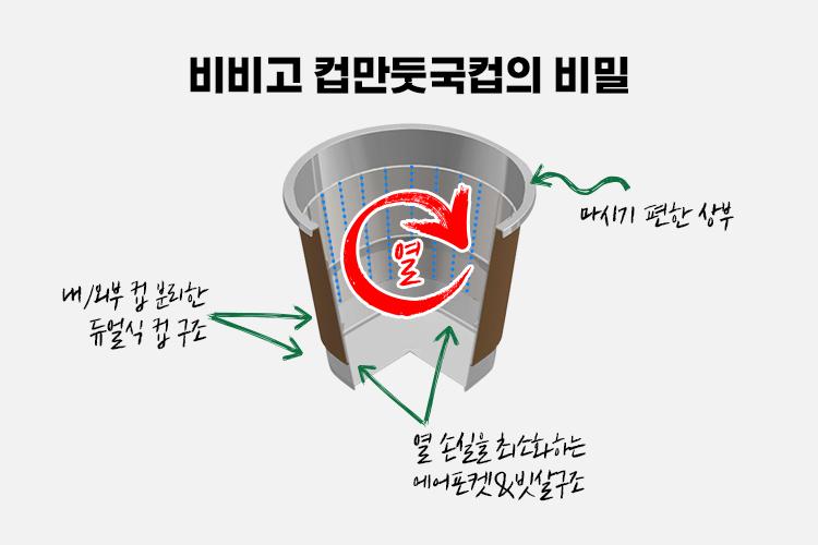 비비고 컵만둣국컵의 비밀이라는 제목 아래 이중구조로 된 컵의 단면이 보이고, 각 부분에 적용된 기술에 대한 설명이 적혀있다. 입을 대는 부분에는 마시기 편한 상부라 적혀있고, 컵의 외부에는 내/외부 컵 분리한 듀얼식 컵 구조라는 설명이 적혀있다. 컵 내부에는 열 손실을 최소화하는 에어포켓&빗살 구조라는 설명이 적혀있다. 컵 내부에는 빗살 무늬가 있고, 그 안에 열이 순환하는 모양의 화살표가 있다.