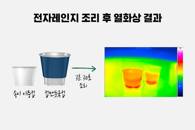 전자레인지 조리 후 열화상 결과를 나타낸 이미지.  종이 이중컵과 컵만둣국컵이 있고, 3분 30초 조리 후 열화상 결과 이미지가 있는데, 일반 종이 이중컵의 온도가 더욱 높은 것을 알 수 있다.