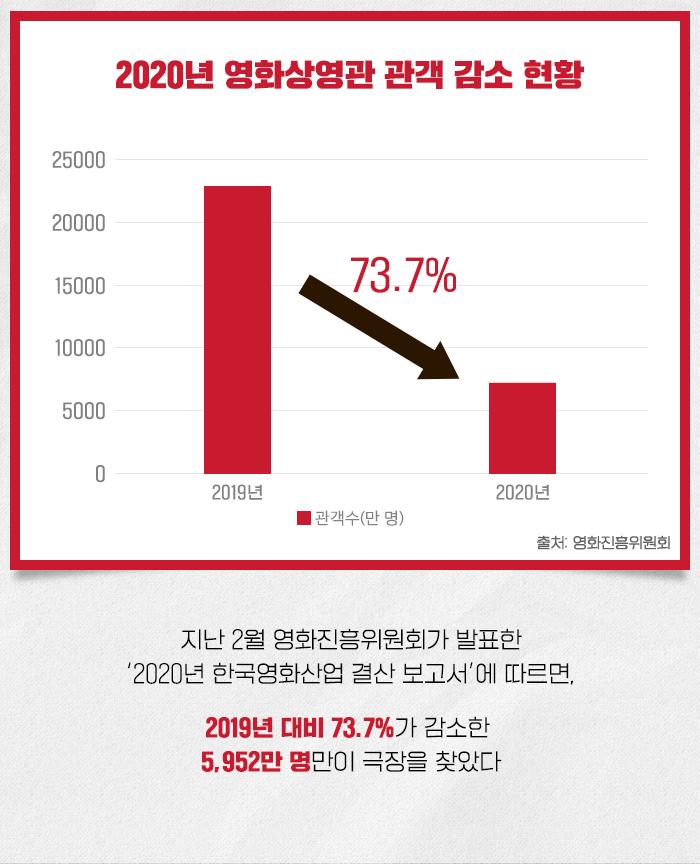 2020년 영화상영관 관객 감소 현황으로, 지난 2월 영화진흥위원회가 발표한 '2020년 한국영화산업 결산 보고서'에 따르면, 2019년 대비 73.7%가 감소한 5,952만 명만이 극장을 찾았다는 내용이 그래프와 함께 삽입되어 있다.
