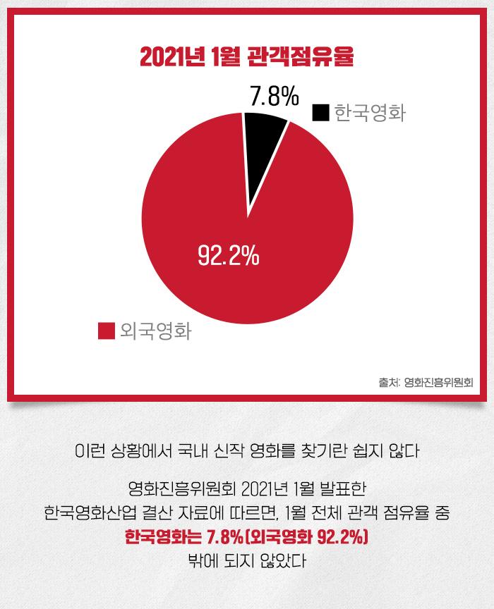 2021년 1월 관객점유율 소개 자료로, 지난 1월 영화진흥위원회가 발표한 자료에 의하면, 1월 전체 관객 점유율 중 한국영화는 7.8%로 외국영화는 92.2%에 비해 매우 적은 수치를 기록했다.