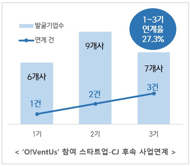 CJ그룹-오벤터스 참여 스타트업 후속 사업 연계 도표 이미지로 1기 6개사, 2기 9개사, 3기 7개사 등 발굴기업수와 1기 1건, 2기 2건, 3기 3건 등 연계 건 수를 그래프와 도표로 표시했고, 우측 상단엔 1~3기 연계율 27.3%라 명시되어 있다.