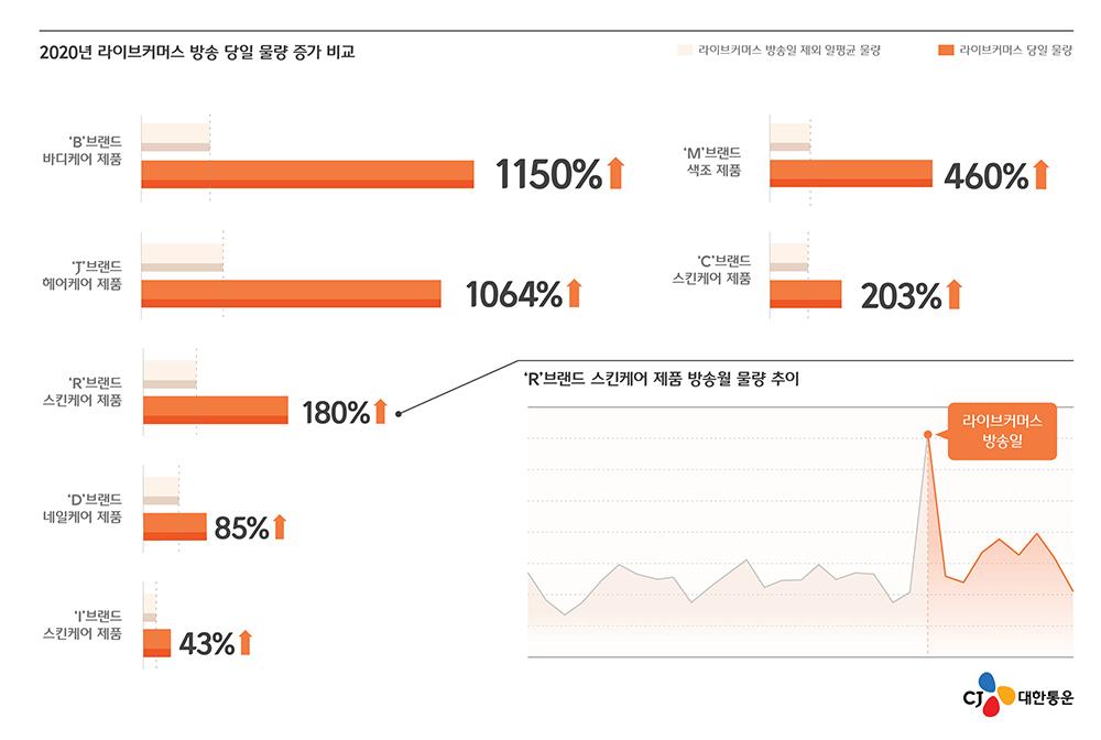 2020년 라이브커머스 방송 당일 물량 증가 비교 표. B브랜드 바디케어제품의 경우 1150%, J브랜드 헤어케어 제품은 1064%, R브랜드 스킨케어 제품은 180%, D브랜드 네일케어 제품은 85%, I브랜드 스킨케어 제품은 43%, M브랜드 색조 제품은 460%, C브랜드 스킨케어 제품은 203% 증가했다.