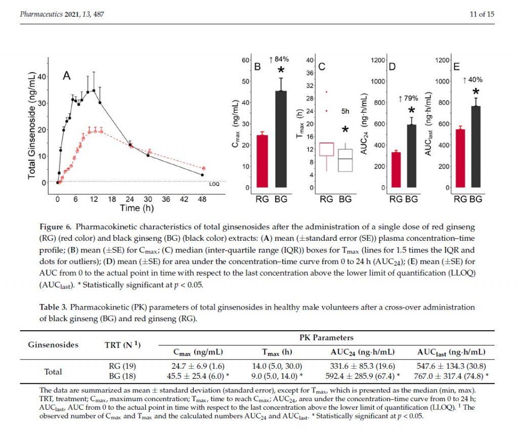홍삼 대비 흑삼 진세노사이드 14종의 AUC24(흡수량) 79% 증가 및 Tmax(흡수속도) 5시간 빠름을 규명한 논문 발췌본으로 상단에는 관련 그래프가 하단에는 영문 텍스트와 표가 삽입되어 있다.