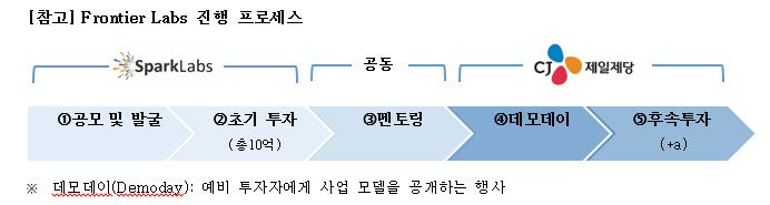 프론티어 랩스(Frontier Labs) 진행 프로세스로 1. 공모 및 발굴 2. 초기 투자(10억) 3. 멘토링 4. 데모데이 5. 후속투자(+a)  순서로 되어 있고, 1, 2번은 '스파크랩'에서, 3번은 공동, 4, 5번은 CJ제일제당에서 담당한다. 하단에 예비 투자자에게 사업 모델을 공개하는 행사인 데모데이의 뜻을 풀이해 놓았다.