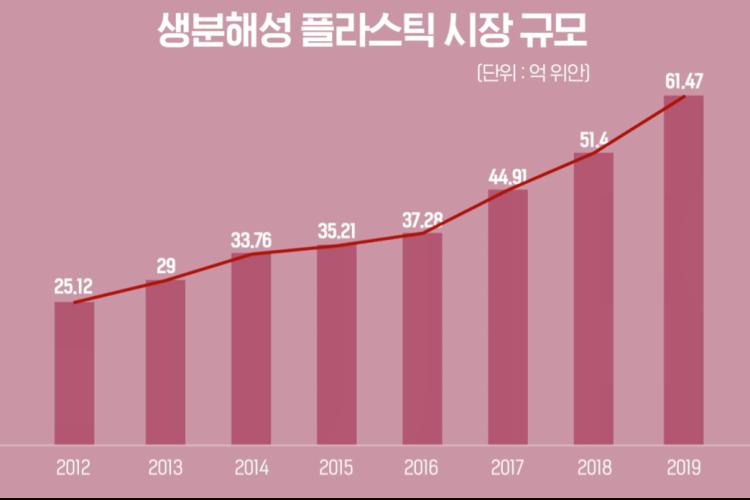 핑크색 배경으로 상단엔 '생분해성 플라스틱 시장 규모(단위: 억 위안)' 텍스트가 삽입되어 있고, 하단엔 막대그래프로 2012년 25.12 억 위안 2019년 61.47 억 위안까지 각각의 시장규모 수치가 삽입되어 있다.