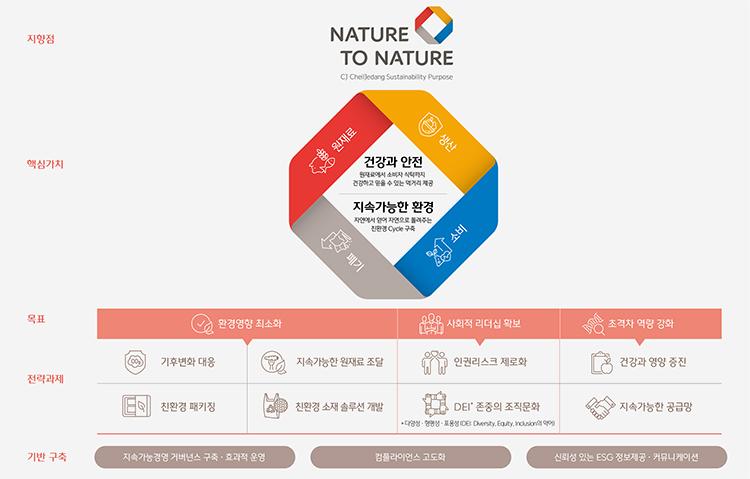 CJ제일제당 지속가능경영 전략. 미래 생존, 글로벌 일류기업으로 도약하기 위해 원재료 구매, 생산, 소비, 폐기에 이르기까지 '건강과 안전', '지속가능한 환경'의 핵심가치를 창출함으로써 자연에서 소비자 식탁으로, 다시 자연으로 되돌리는 'Nature to Nature' 선순환 체계 달성을 목표로 한다는 내용이 담긴 표 이미지