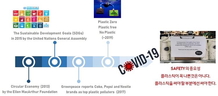 연도별 플라스틱의 환경에 관한 이슈가 적혀있는 표. 2013년에는 Circular Economy by the Ellen MacArthur Foundation, 2015년에는The Sustainable Development Goals(SDGs) in 2015 by the United Nations General Assembly, 2017년에는 Greenpeace reports Coke, Pepsi and Nestle brands as top plastic polluters, 2019년에는 Pastic Zero Plastic free No Plastic, 코로나 이후에는 Safety의 중요성, 플라스틱이 꼭 나쁜 것은 아니다. 플라스틱을 써야 할 부분에선 써야한다.라고 적혀있다.