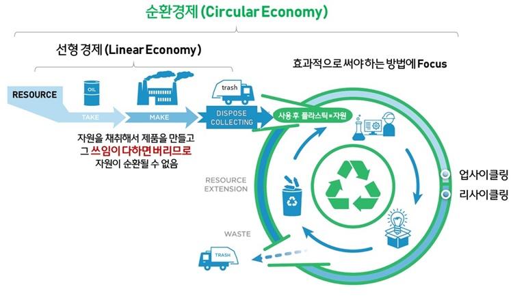 순환경제에 대해 설명하는 그림. 자원을 채취해서 제품을 만들고 그 쓰임이 다하면 버리므로 자원이 순활될 수 없음 이라는 문구가 왼쪽에 적혀있고, 그 오른쪽에 초록색 큰 원과 재활용 마크가 있다.