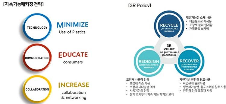 CJ제일제당의 지속 가능 패키징 전략에 대해 설명하는 표. 맨 왼쪽 파란색 원 안에 Technology라 적혀있고, Minimize Use of Plastics라는 문구가 있다. 그 아래 붉은 원 안에는 Communication이라는 단어가 있고 오른 쪽에 Educate consumers라는 문구가, 붉은 원 아래에 있는 노란 원 안에는 Collaboration이라는 단어가 적혀있고 그 옆에 Increase collaboration & networking이라는 문구가 있다.  이 표 옆에는 3R Policy 가 있는데 Recycle, Recover, Redesign이라는 키워드가 적혀있다.
